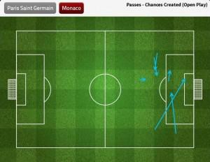 Monaco chances