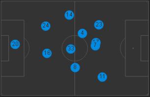 Średnia pozycja graczy Sunderlandu. Larrson i Altidore praktycznie w tym samym miejscu. Skrzydłowi bardzo wysoko, spychając wingbacków Liverpoolu na ich własną połowę.