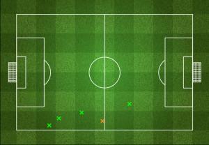 Próby odbioru piłki Gonzaleza w pierwszej połowie - 80% skuteczności.