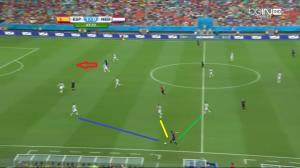 Blind (przy piłce) nie jest naciskany przez Silvę (żółta linia), Azpilicuetę (niebieska), ani Busquetsa (żółta). Ma czas, by wymierzyć znakomite podanie za wysoką linię obrony Hiszpanii do wybiegającego na wolne pole (czerwona strzałka) van Persiego.