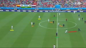 Wyprowadzenie piłki od tyłu przez Hiszpanię. Piqué i Ramos (podkreśleni na żółto) są wolnymi zawodnikami. Robben i van Persie (na zielono) blokują kąty podań do boku.  W środku pola dochodzi do równowagi liczebnej (pomarańczowe linie), podczas gdy Martins Indi wychodzi wysoko (czerwona linia) za Silvą.