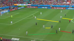 Wysokie wyjście Blinda do Azpilicuety (zielona linia) oraz Martinsa Indiego do Silvy (czerwona) w połączeniu z równowagą liczebną (żółte linie) w środku pola zmuszają Hiszpanię do konstruowaniu ataku pozycyjnego od nowa.