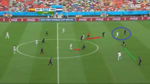 Martins Indi i de Vrij opuścili swoje pozycje z uwagi na ruch Iniesty i Silvy (czerwone linie).  Janmaat kontroluje penetrujący ruch bez piłki Alby (niebieskie koło). Blind zawęża pole gry (zielona linia).