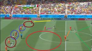 Márquez - jeden z trójki środkowych obrońców (zielone linie) - wyprowadza piłkę od tyłu, nieatakowany przez Robbena ani van Persiego (pomarańczowe linie). W środku pola Sneijder odpowiada za Salcido (fioletowa linia), podczas gdy Wijnaldum za Guardado, a de Jong/Blind za Herrerę (brązowe koła). Z przodu Blind/Martins Indi kryje dos Santosa, a de Vrij Peraltę (niebieskie koła). Na bokach Kuyt wychodzi do Aguilara (żółta linia), a Verhaegh do Layuna. W środku pola tworzy się wolna przestrzeń (czerwone koło).