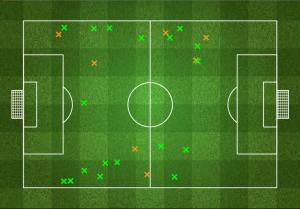 Próby odbioru piłki (ang. tackles) Urugwaju w pierwszej połowie - 18 na 25 skutecznych.