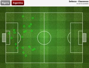 wybicia piłki Argentyny