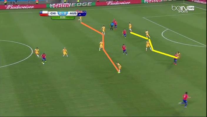 Chilijczycy stosowali ryzykowne rozłożenie zawodników, ze sporo liczbą piłkarzy między linią obronną (linia żółta) i pomocy (linia pomarańczowa) Australijczyków.