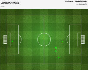 Pojedynki powietrzne Arturo Vidala w pierwszej połowie. / FourFourTwo