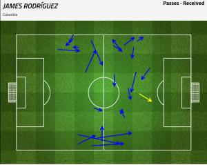 Podania otrzymane Jamesa Rodrigueza w pierwszej połowie. / FourFourTwo