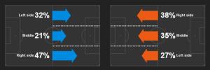Strony ataków drużyn - Włosi z prawej strony.