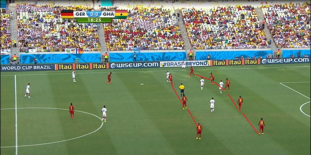 Ghana ustawiła dwie linie bardzo blisko siebie, z małymi odstępami między zawodnikami w formacjach. W linii obrony Ghany przebywało nawet 5 zawodników.