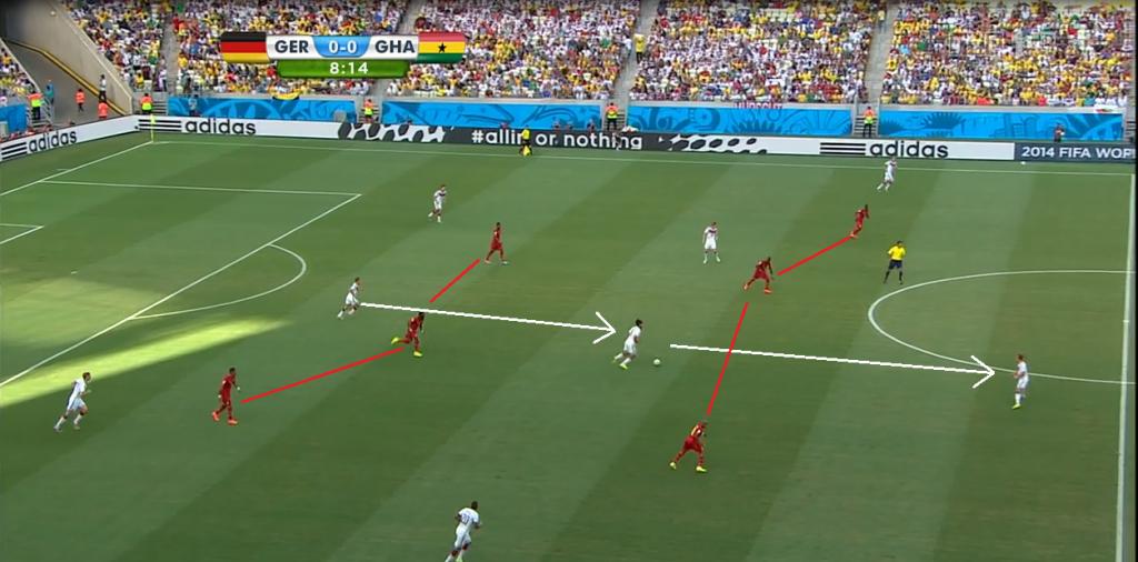 Niemcy wykorzystywali wysokie podejście Ghany, mijając dwoma podaniami przez środek boiska dwie linie obronne rywali.