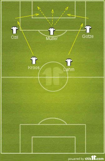 Niemcy, podobnie, jak w meczu z Portugalią zagrywali piłki ze środka boiska na skrzydła, do Ozila i Gotzego. Ci zagrywali piłki do Mullera w pole karne.