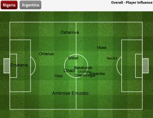 średnie pozycje piłkarzy Nigerii / FourFourTwo