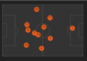 Średnie pozycje Niemców w meczu. Oezil (8) ustawiony bardzo wąsko, a Boateng (20) poszerza grę z prawej strony. / WhoScored.com