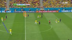 Brazylijczycy łapią Holendrów wysokim pressingiem w środku pola (żółte linie). Maicon znajduje się daleko od Thiago Silvy (niebieska linia), podczas gdy Maxwell (pomarańczowe koło) nie przewiduje zagrożenia. W rezultacie dochodzi do równowagi liczebnej: Robben i van Persie przeciwko Davidowi Luizowi i Thiago Silvie (czerwone linie).