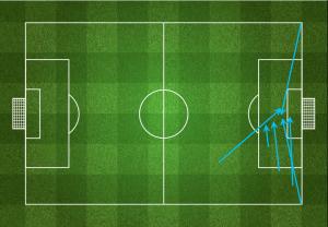 """Kluczowe podania Valbueny (za """"FourFourTwo"""") - po trzy w pierwszej i drugiej połowie, dwa zakończone bramką."""