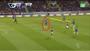 Standardowe ustawienie linii obrony Chelsea (żółte linie) oraz defensywnego pomocnika Maticia (w czerwonym kole).