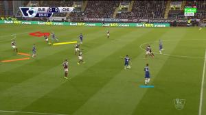 Oscar (podkreślony na niebiesko) przesunął się na lewą stronę, po czym podał piłkę do Fabregasa. Diego Costa wyciąga za sobą o krok rywala (żółta linia), podczas gdy Eden Hazard związuje swoim wąskim dwójkę zawodników (pomarańczowe linie). Schürrle zaatakuje przestrzeń za linią obrony (czerwona strzałka).
