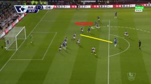Ciąg dalszy gola numer 2. Rywale zostali ściągnięci głębiej. Ivanović wypatrzył podaniem Fabregasa, który zagra na jeden kontakt (żółta linia) do wbiegającego z głębi na wolne pole Schürrle (czerwona strzałka).