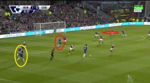 Diego Costa (żółte koło) znalazł się na lewej stronie. Miejsce na szpicy natychmiast zajął Oscar (czerwone koło), podczas gdy Schürrle może znowu spróbować zaatakować głębię (czerwona strzałka).