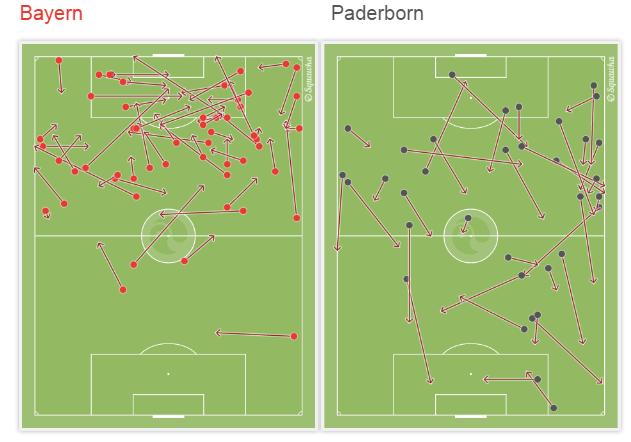 Niecelne podania Bayernu pokazują, jak bardzo Paderborn skupiony był na zagęszczeniu środkowej strefy obronnej. Tam przejmowali najwięcej piłek.