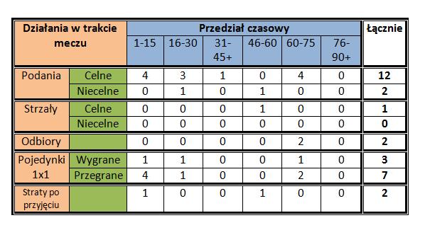 Statystyki meczowe Arkadiusza Milika.