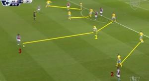 Zawodnicy obu linii bardzo blisko siebie. Ward (1) dopiero po podaniu od Bacuny (2) podchodzi do Sancheza (3).