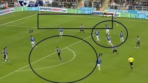 Newcastle ponownie przeprowadza akcję prawą flanką. Czarny prostokąt na prawym skrzydle i czarne koło na przedpolu oznaczają wolną przestrzeń. Distin (1) i McGeady (2) powinni zareagować na wbiegającego w wolną przestrzeń Sissoko. Tymczasem w niebieskim kole widzimy aż 4 zawodników Evertonu na małej przestrzeni nie wywierających większego wpływu na budowaną akcję.