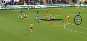 Do najgroźniejszej akcji Evertonu doszło, gdy Hull grało w '10', bo kontuzjowany Rosenior znajdował się poza boiskiem. Zawodnicy 'The Toffees'  ani myśleli o grze fair i wybiciu piłki na aut.  Ruch Kone (2) bez piłki z punktu A do B skupił uwagę na sobie 3 zawodników Hull (zaznaczeni w kółku). Barkley (3) mógł wykorzystać zostawioną przestrzeń i przyjąć precyzyjne podanie od Bainesa (1) w groźnej strefie pola karnego.