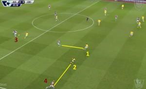 Znowu nieporozumienie na lewej stronie obrony, Kelly (1) poszedł za wysoko za Weimannem (bardzo dobry ruch), ale tu jeszcze Bolasie (2) dobrze zabezpiecza flankę i podąża za Huttonem (4). Ryzyko zagrań piłki za plecy przy wysoko ustawionej obronie.