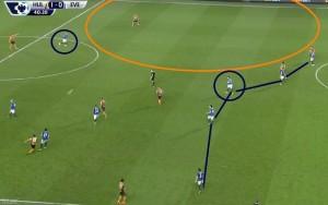 Źle zorganizowana gra w defensywie. Przeciążenie prawego skrzydła przez Hull sprawiło, że na lewej flance bez opieki został Rosenior, który miał mnóstwo miejsca do przedostania się pod pole karne. Zaznaczeni w kółku zawodnicy Evertonu (przede wszystkim Mirallas) powinni asekurować tę stronę i zmniejszyć przestrzeń.