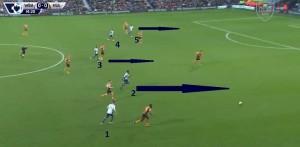 Zmieniało się to nieco w przypadku zagrania piłki w groźną strefę (prawdopodobnie nieprzypadkowo niecelne). W tej akcji Brunt (1) niedokładnie zagrał piętą do Wisdoma (2) w korytarz na prawym skrzydle, ten do piłki nie dojdzie, ale większość zawodników w tym momencie ruszy do pressingu i West Brom po kilku sekundach odzyska piłkę na połowie rywala.