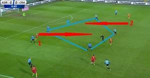 Jeszcze przed strzeleniem gola, Cracovia z dość wysoką linią, ale zostawia mnóstwo miejsca między liniami w środkowej strefie, która powinna być wykorzystana przez jednego z zawodników 1 i 2. Defensywni pomocnicy Cracovii skupiając się na przeciwniku nie widzą jak daleko znajdują się od linii obrony. Natomiast obrońcy nie chcą ryzykować z jeszcze wyższym podejściem (piłką zagrana za plecy itp.)