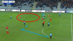 Tutaj widzimy wyprowadzenie ataku przez Korony z  omawianej Strefy A. Zawodnik numer 3 zszedł do asekuracji, 1 poda do uciekającego gracza 2, który odegra szybko do wolnej 6. Zawodnik 4 (Covilo) jest skupiony na tym co dzieje się na skrzydle, ale jest poza akcją- schodzi do zawodnika w kole. Natomiast 5 (Budziński) powinien cofnąć się niżej by zabezpieczyć środek.