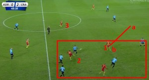 Wyprowadzenie akcji przez Koronę prawym skrzydłem i przeładowanie tej strony. Obaj defensywni pomocnicy i środkowy obrońca znajdują się w tej strefie, przez przestrzeń w środku przed linią obrony jest otwarta. Jednak zawodnikowi 2 nie uda się zagrać do wchodzącego w wolną przestrzeń gracza 3. Dobry ruch zawodnika 1 z punktu a do punktu b.