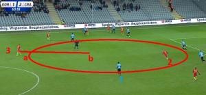 Na tym zdjęciu widzimy przeładowanie lewej strony przez zawodników Korony i ogromną wolną przestrzeń, która powinna zostać wykorzystana przez graczy 3 i 2. Zawodnik numer 2 powinien już wchodzić z punktu a do punktu b. Na zdjęciu jest widoczny również Diabang (1), który został przesunięty na lewą pomoc w drugiej połowie.