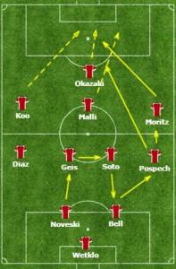 Rozgranie piłki w ataku pozycyjnym. Ograniczenie pola gry do równoległoboku, przeniesienie ciężaru na skrzydło i diagonalna piłka do ataku