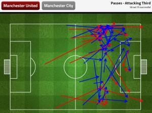 Miejsca i kierunki podań zagranych przez United na ofensywnej 1/3 boiska w pierwszej połowie. Zdecydowanie bardziej zagęszczona lewa strona. Grafika: Stats Zone.