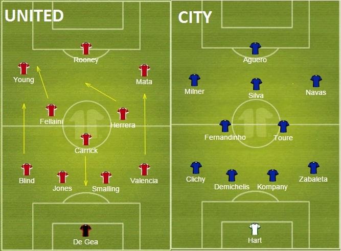 Wyjściowe formacje Manchesteru United i Manchesteru City