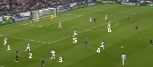 Obrona skrzydeł stosowana przez Juventus. Przedpole asekurowane przez dwóch zawodników.