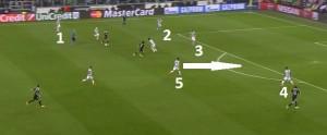 Sturaro (5) łata dziury zostawione przez środkowych obrońców- Bonucciego (2) i Chielliniego (3).