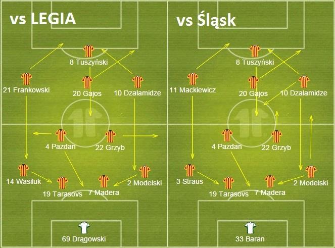 Ustawienie Jagiellonii w meczach z Legią i Śląskiem - wiosna 2015