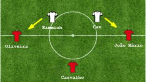Początkowa faza rozegrania akcji przez Portugalię.