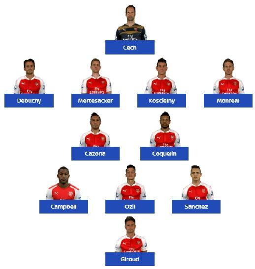 Wyjściowa jedenastka Arsenalu