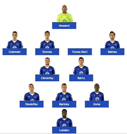 Everton formacja