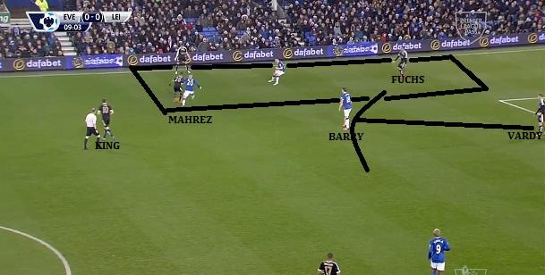 Mahrez schodzi  na lewą flankę, gdzie w bocznym sektorze Leicester ma przewagę 3v2 (ustawieni w trójkącie Mahrez, Albrighton i Fuchs) Barry musi odcinać pas podania do Vardiego, King daje bezpieczną opcję. Mahrez prostopadłą piłką uruchomi Fuchsa, który pośle niebezpieczne dośrodkowanie w pole karne.