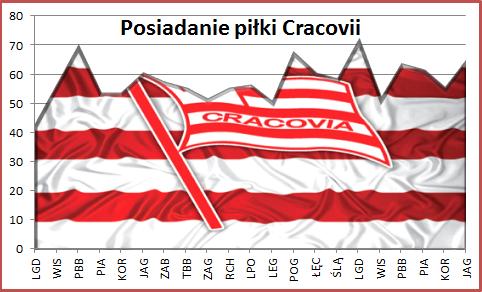 Cracovia - posiadanie