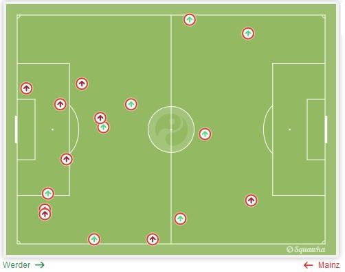 Z 12 prób dryblingu ofensywnych zawodników Mainz na połowie Werderu, tylko 3 były udane