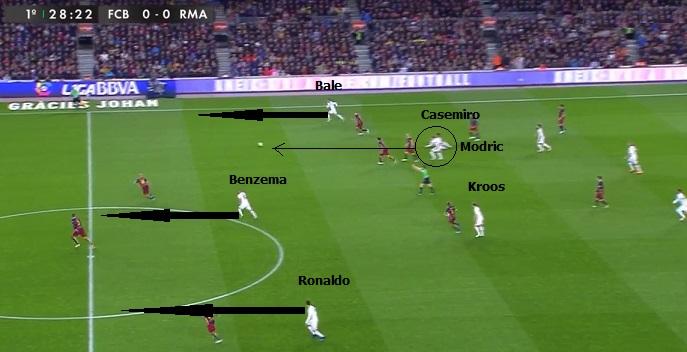 Uruchomienie kontrataku przez Real z głębi, do przodu rusza 3 zawodników (Bale, Benzema, Ronaldo). Casemiro uruchamia podaniem na lewym skrzydle Bale'a